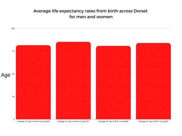 Bridport and Lyme Regis News: Average life expectancy rates from birth for Dorset. Source: ONS